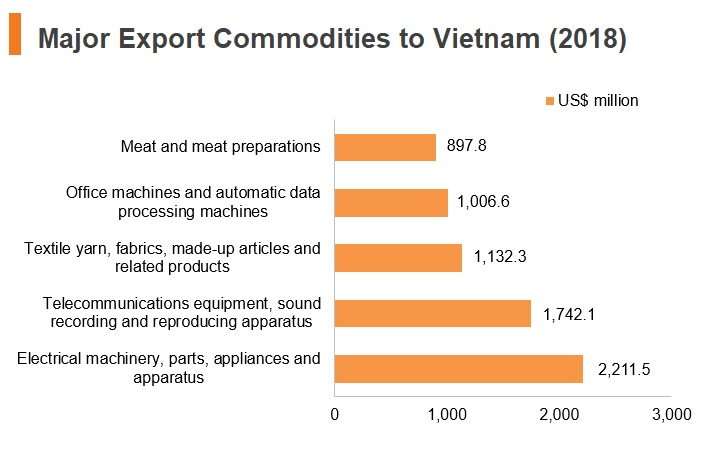 Graph: Major export commodities to Vitenam (2018)