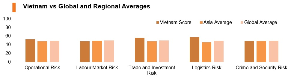 Graph: Vitenam vs global and regional averages