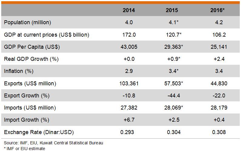 Table: Major Economic Indicators of Kuwait