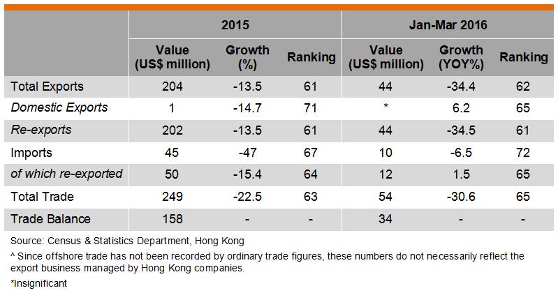 Table: Hong Kong Trade with Kuwait