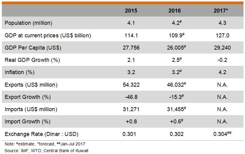 Table: Major Economic Indicators (Kuwait)