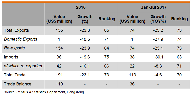 Table: Hong Kong Trade with Kuwait