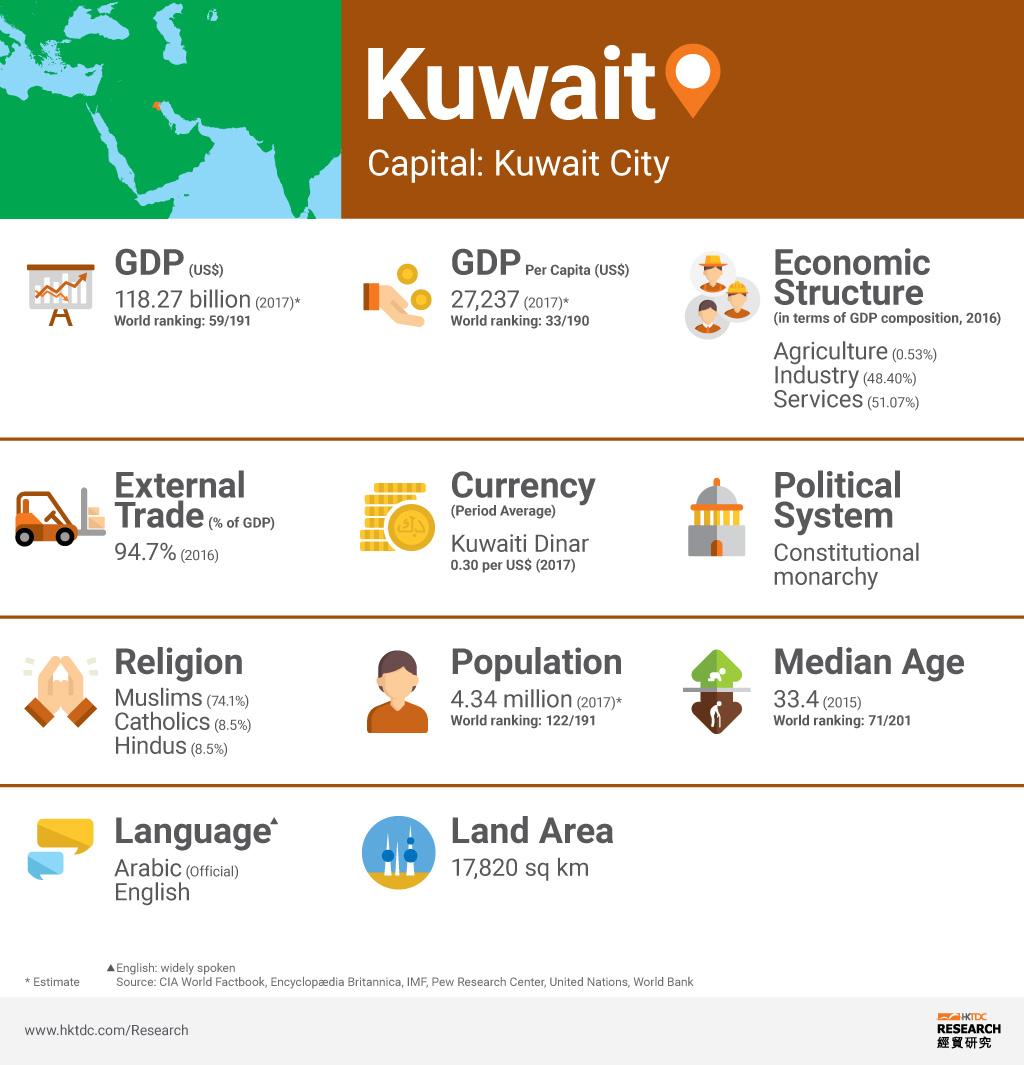 Picture: Kuwait factsheet