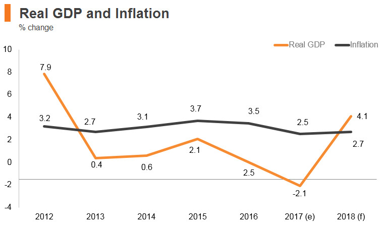 Graph: Kuwait real GDP and inflation