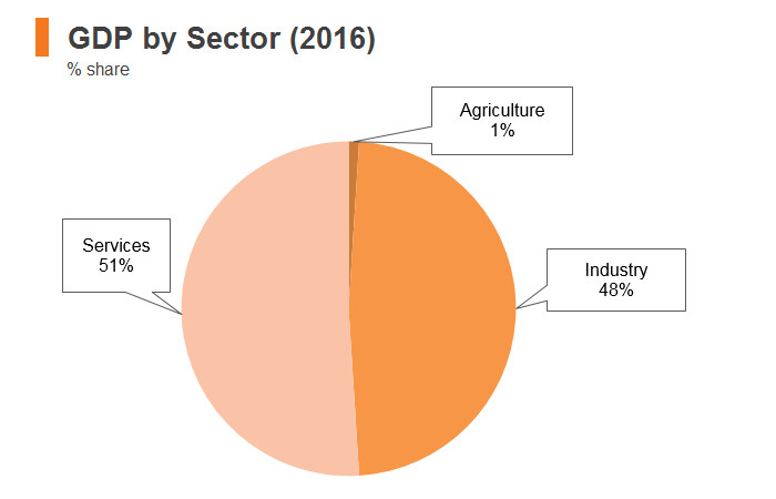 Graph: Kuwait GDP by sector (2016)