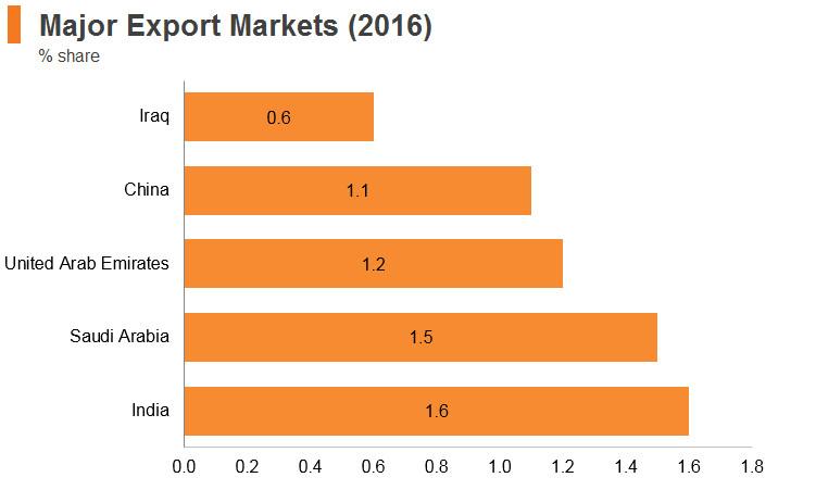 Graph: Kuwait major export markets (2016)
