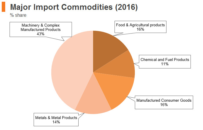 Graph: Kuwait major import commodities (2016)
