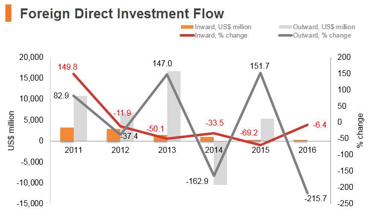 Graph: Kuwait FDI flow