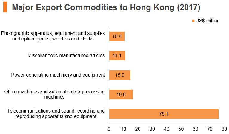 Graph: Kuwait major export commodities to Hong Kong (2017)