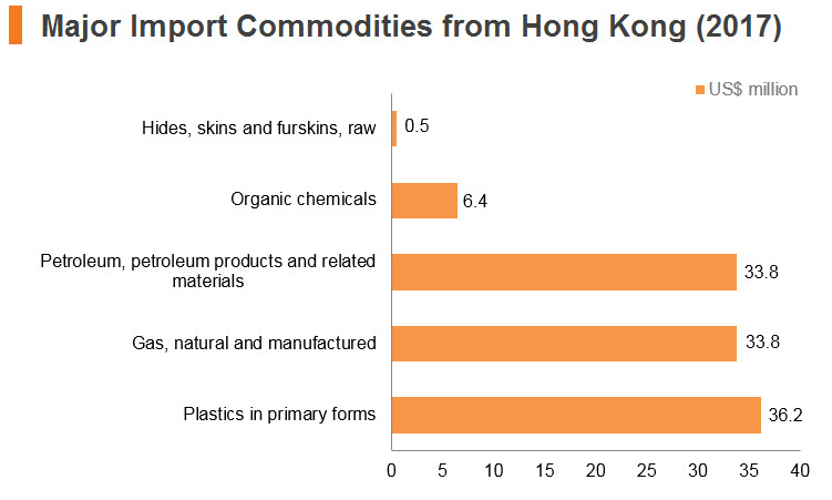 Graph: Kuwait major import commodities from Hong Kong (2017)