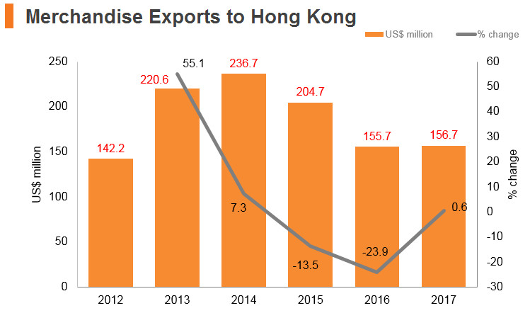 Graph: Kuwait merchandise exports to Hong Kong