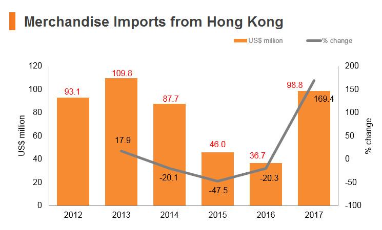 Graph: Kuwait merchandise imports from Hong Kong
