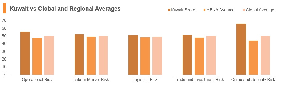 Graph: Kuwait vs global and regional averages