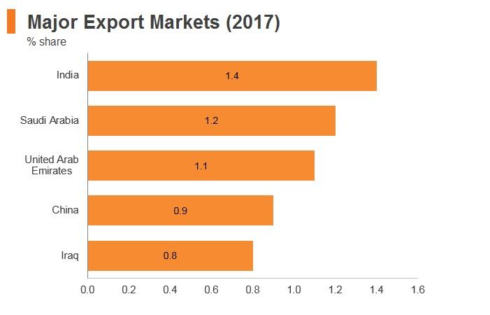 Graph: Kuwait major export markets (2017)