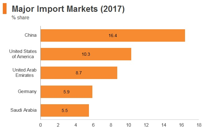 Graph: Kuwait major import markets (2017)