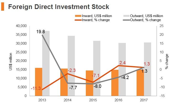 Graph: Kuwait FDI stock