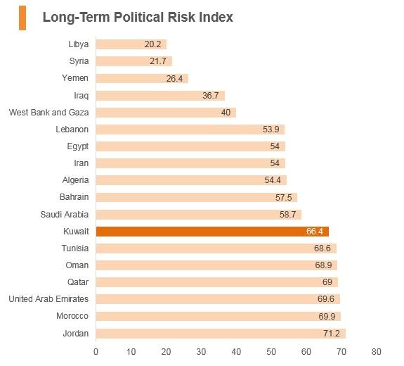 Graph: Kuwait long term political risk index