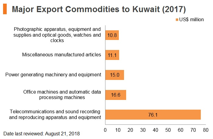 Graph: Major export commodities to Kuwait (2017)