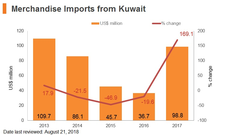 Graph: Merchandise imports from Kuwait