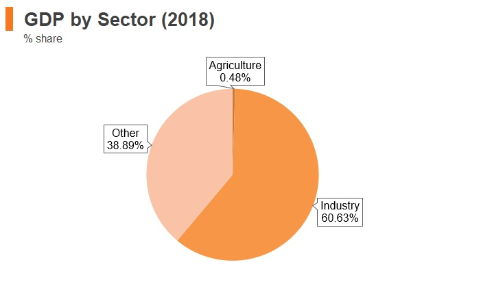 Graph: Kuwait GDP by sector (2018)