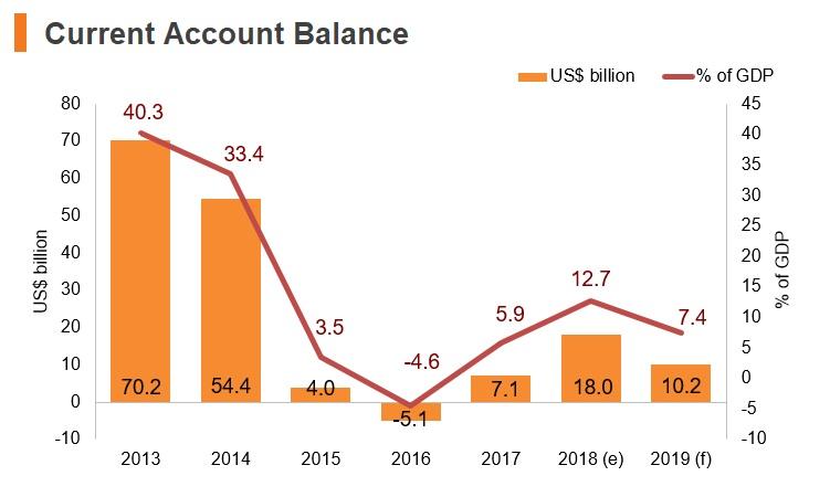 Graph: Kuwait current account balance
