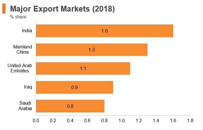 Graph: Kuwait major export markets (2018)