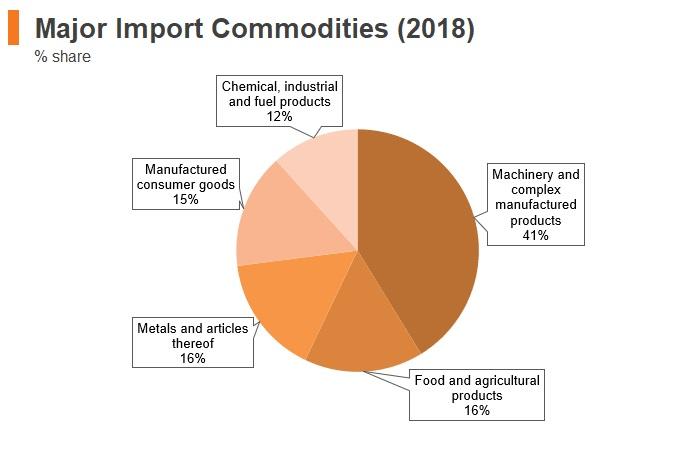 Graph: Kuwait major import commodities (2018)