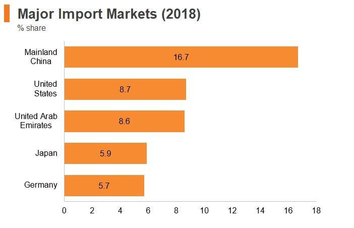 Graph: Kuwait major import markets (2018)