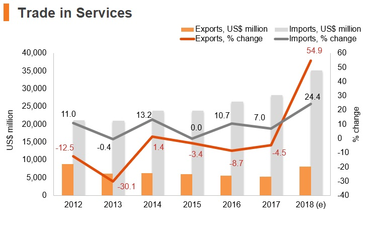 Graph: Kuwait trade in services