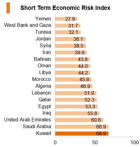 Graph: Kuwait short term economic risk index