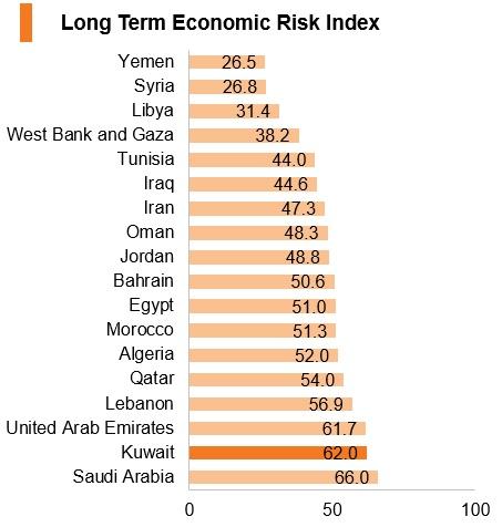 Graph: Kuwait long term economic risk index
