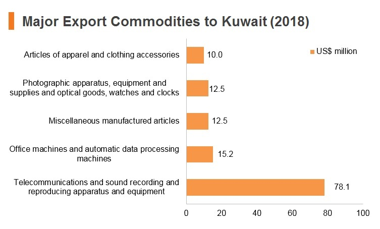 Graph: Major export commodities to Kuwait (2018)