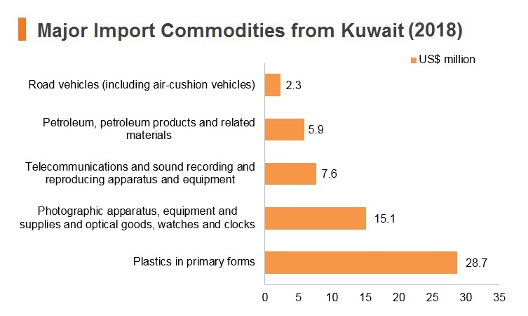 Graph: Major import commodities from Kuwait (2018)