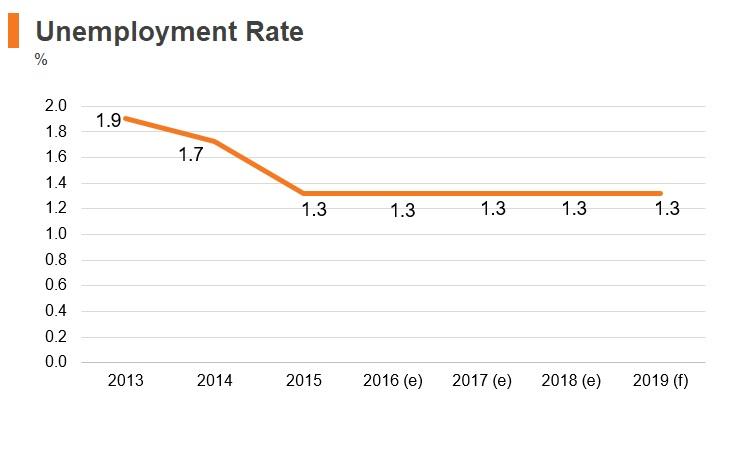Graph: Kuwait unemployment rate