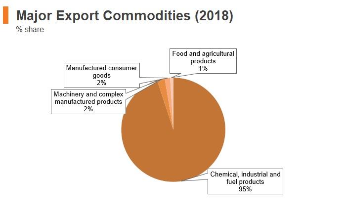 Graph: Kuwait major export commodities (2018)