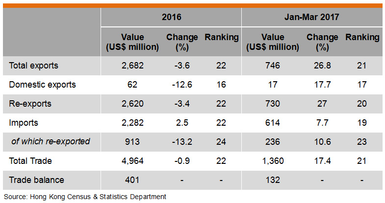 Table: Hong Kong Trade with Indonesia