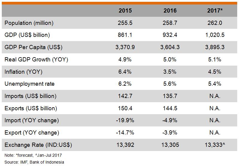 Table: Major Economic Indicators (Indonesia)