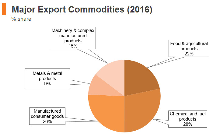 Graph: Indonesia major export commodities (2016)