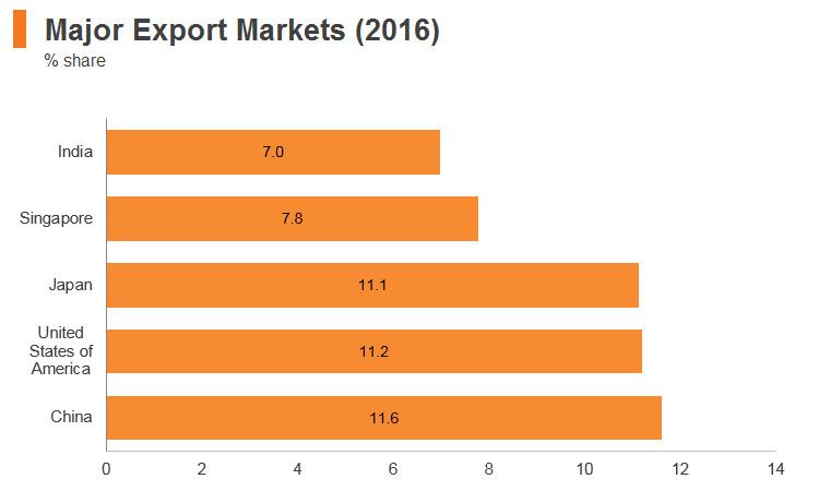 Graph: Indonesia major export markets (2016)