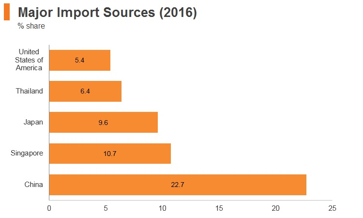 Graph: Indonesia major import markets (2016)