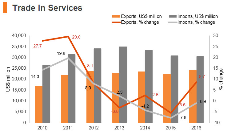 Graph: Indonesia trade in services