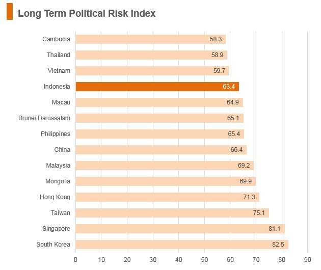 Graph: Indonesia long term political risk index