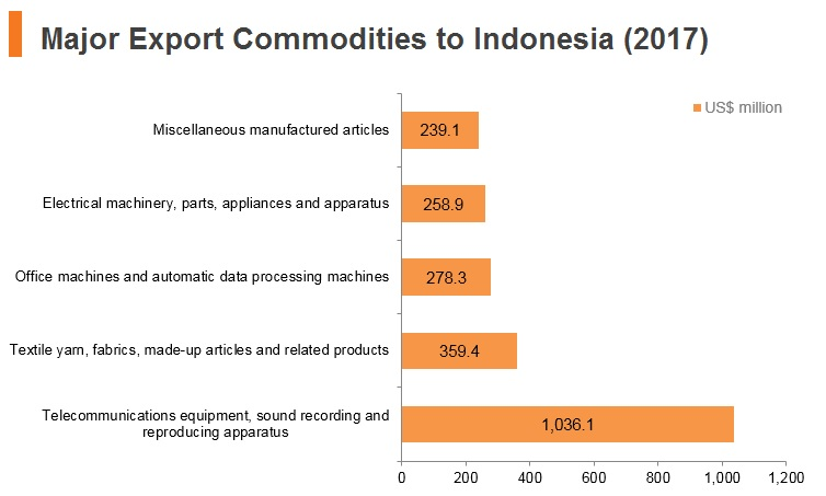 Graph: Major export commodities to Indonesia (2017)