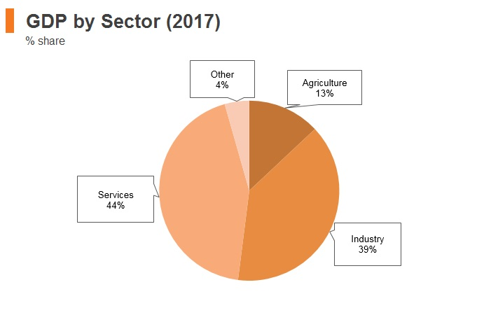 Graph: Indonesia GDP by sector (2017)