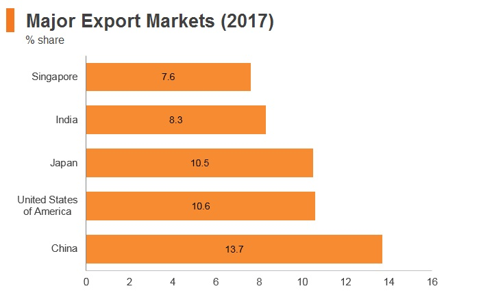 Graph: Indonesia major export markets (2017)