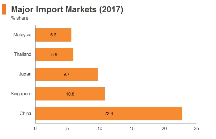 Graph: Indonesia major import markets (2017)
