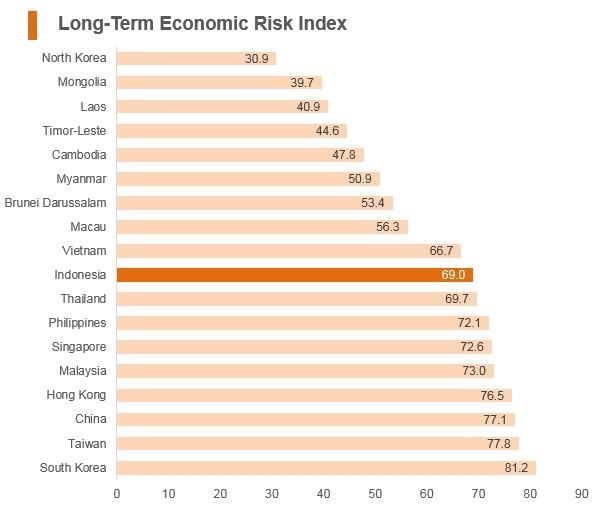 Graph: Indonesia long term economic risk index