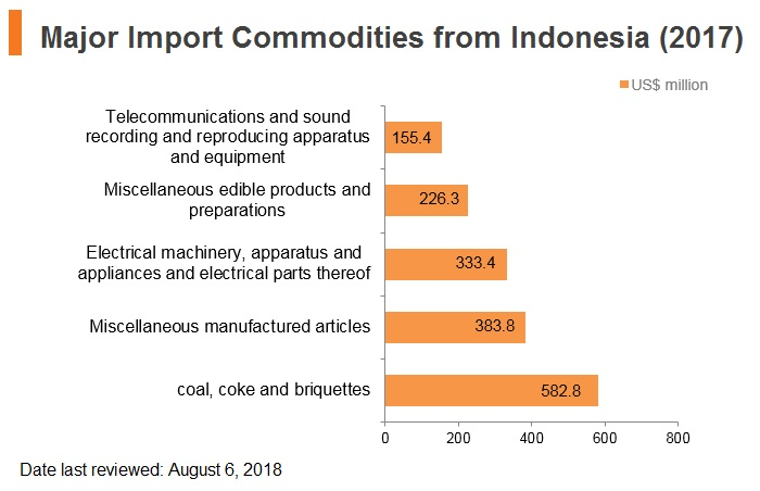 Graph: Major import commodities from Indonesia (2017)