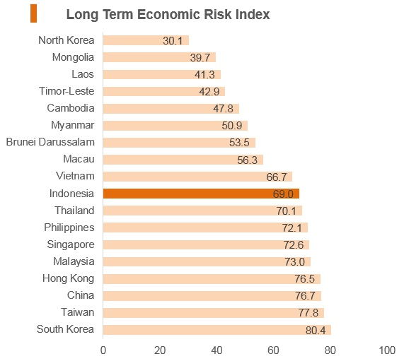 Graph: Indonesia long term economic risk index