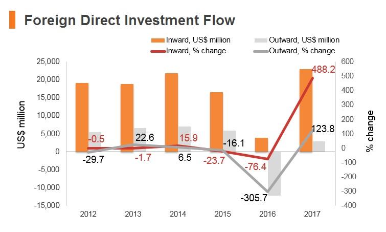 Graph: Indonesia FDI flow